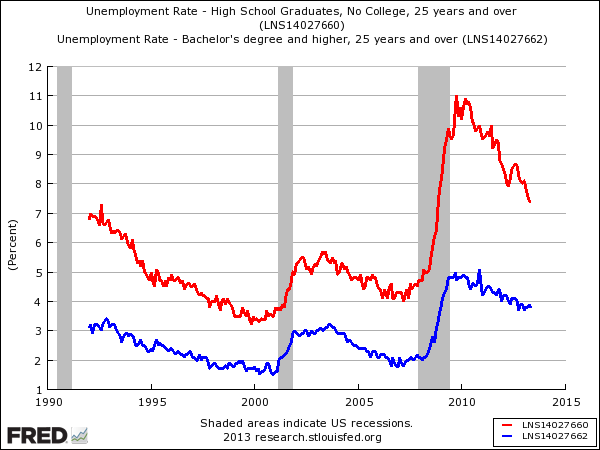 Unemployment rates for graduates (blue) versus non-graduates (red)